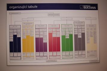 Org board – sestavení efektivní firemní struktury