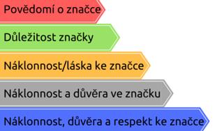 branding_značka_business success